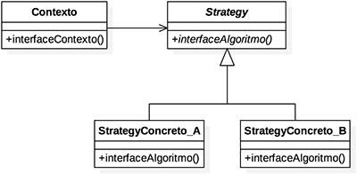 Diagrama padrão de projeto Strategy