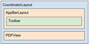 Diagrama do layout activity_pdf.xml