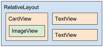 Diagrama do layout iten_doc.xml