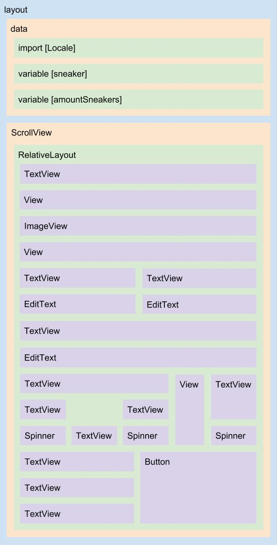 Diagrama da nova estrutura do layout dialog_payment.xml