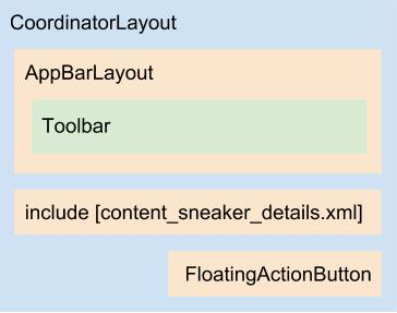 Diagrama do layout activity_sneaker_details.xml