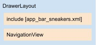 Diagrama do layout sneakers_activity.xml