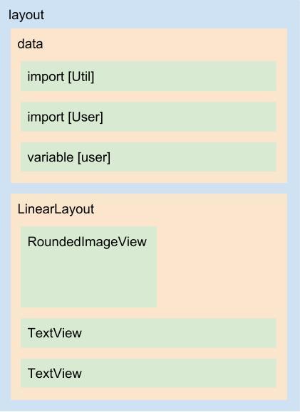 Nova estrutura XML do layout nav_header_sneaker.xml