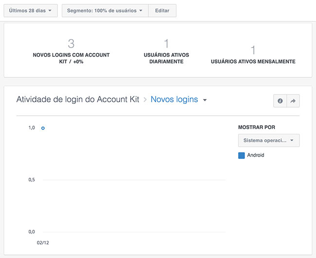 Analytics da Account Kit API no dashboard do Facebook developers