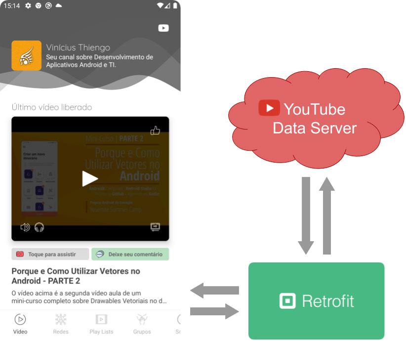 App Android consumindo dados da YouTibe Data API via Retrofit API