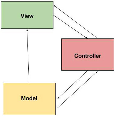 Diagrama do padrão Model-View-Controller (MVC)