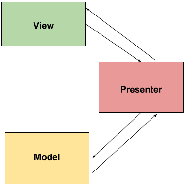 Diagrama do padrão Model-View-Presenter (MVP)