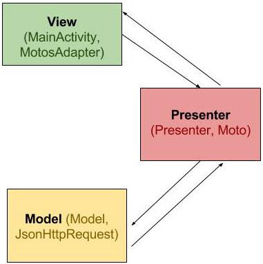 Diagrama da arquitetura MVP no projeto Android Rod Style