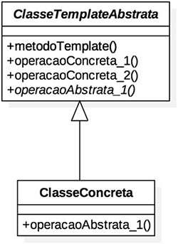 Diagrama do padrão de projeto Template Method