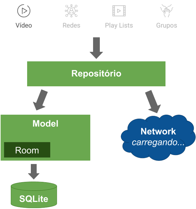 Configuração de persistência local do projeto de app Android