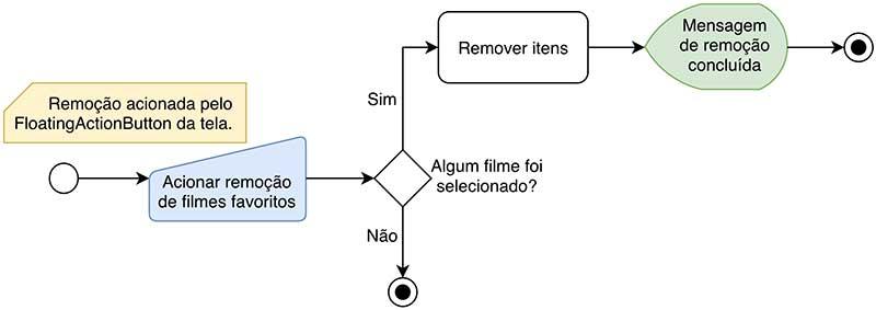 Fluxograma da atualização do Android ThiengosFlix