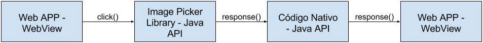Diagrama da solução Input File WebView proposta em artigo, para dados em binário