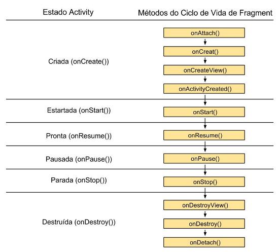 Ciclo de Vida e Otimização de Fragments no Android