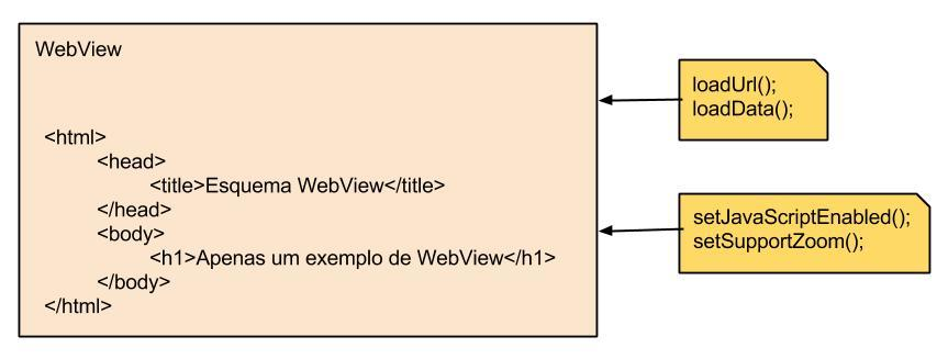 WebView no Android, Entendendo e Utilizando