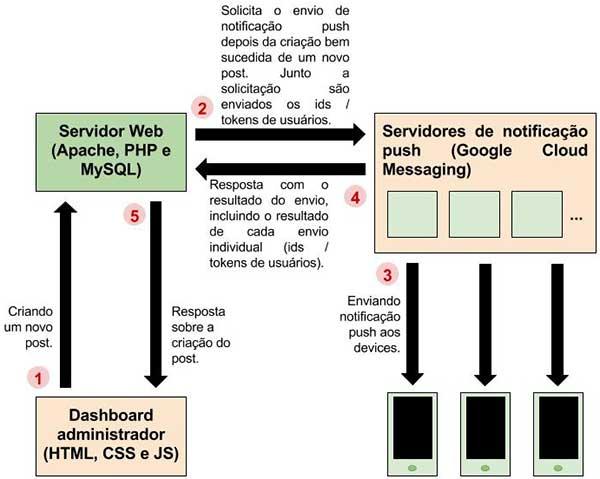 Diagrama do fluxo de geração de notificação