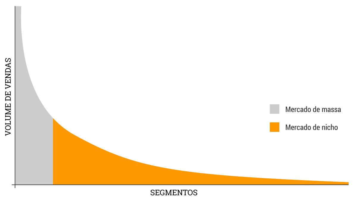 Cauda longa no marketing digital
