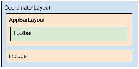Diagrama do layout activity_sms.xml