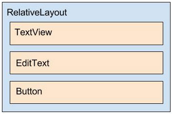 Diagrama do layout content_sms.xml