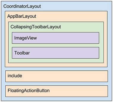 Diagrama do layout activity_detalhes.xml