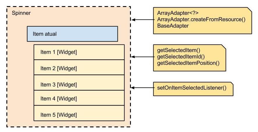 Estrutura Spinner Android