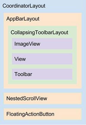 Diagrama do layout activity_detalhes_time.xml