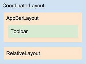 Diagrama do layout app_bar_main.xml