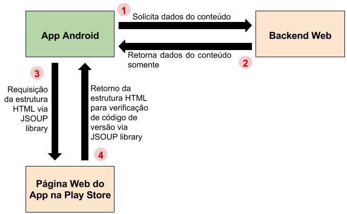 Diagrama da estratégia de atualização com JSOUP API