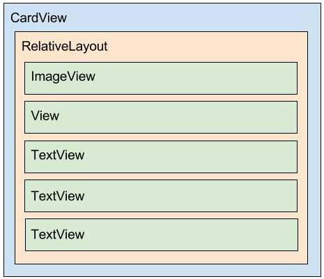 Diagrama do layout item_jaguar.xml