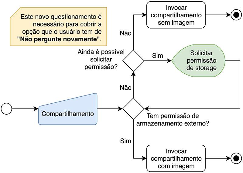 Fluxograma de funcionamento da lógica de compartilhamento de notícia