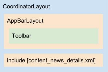 Diagrama do layout activity_news_details.xml