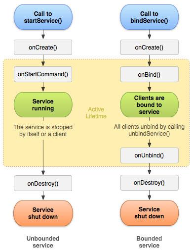Ciclo de vida de um Service (serviço) Android