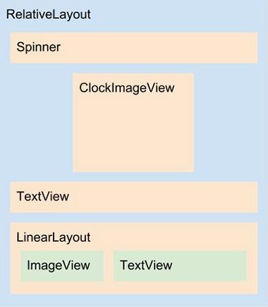 Diagrama do layout activity_clock.xml