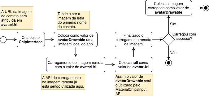 Fluxograma para baixar imagens no MaterialChipsInput
