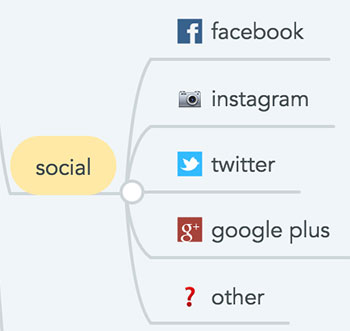 Nó social completo no mapa mental