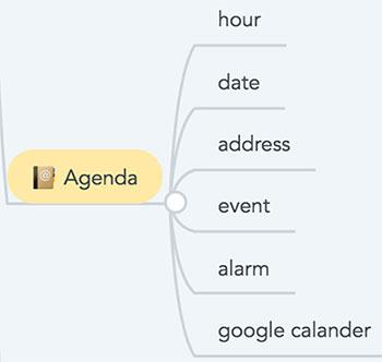 Nó Agenda completo no mapa mental