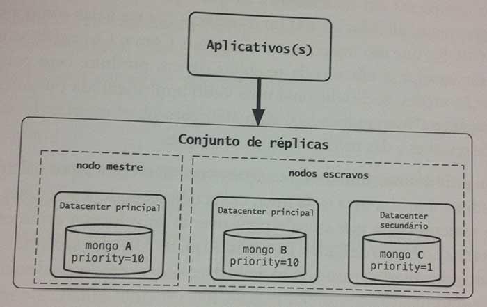 Estrutura de um MongoDB sendo utilizado