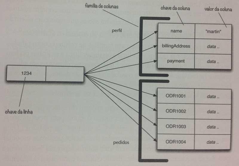Estrutura banco de dados NoSQL de famílias de colunas