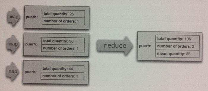 Diagrama de um map-reduce sendo utilizado