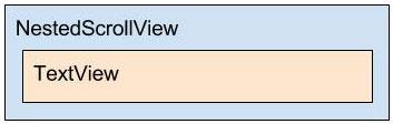Diagrama do layout content_detalhes.xml
