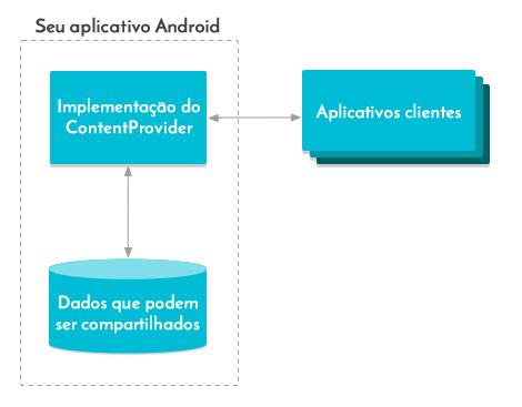 Esquema Android da API ContentProvider em um aplicativo