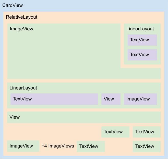 Diagrama do layout shoes_item.xml