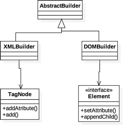 Diagrama do projeto Java de exemplo do artigo