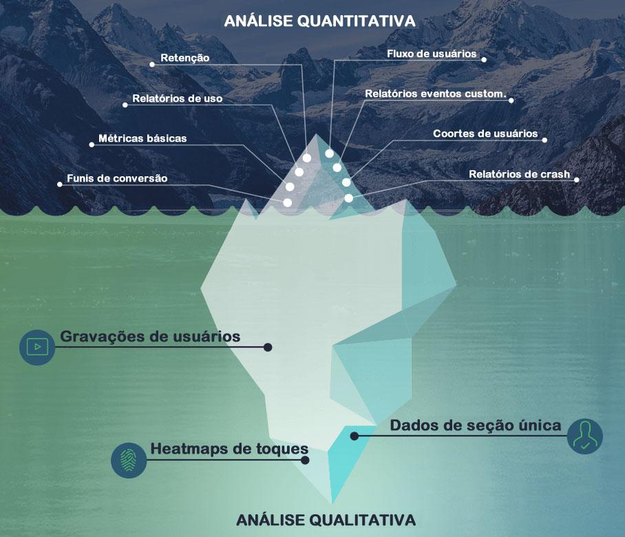 Análise quantitativa e análise qualitativa
