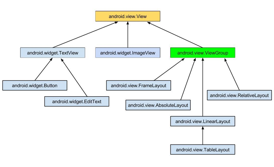 View: Entendendo os Componentes Visuais no Android