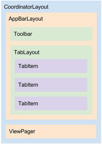 Diagrama do layout activity_sign_up.xml