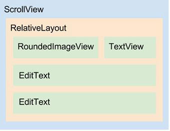 Diagrama do layout fragment_sign_up_personal.xml