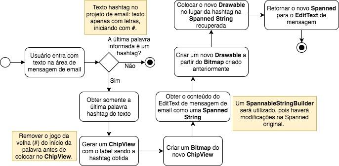 Fluxograma do algoritmo de geração de Chip hashtag