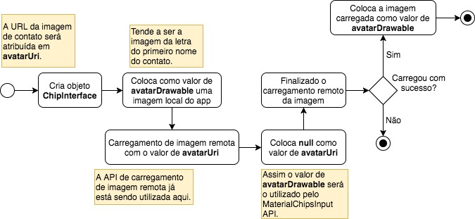 Fluxograma de carregamento de imagem remota com o MaterialChipsInput