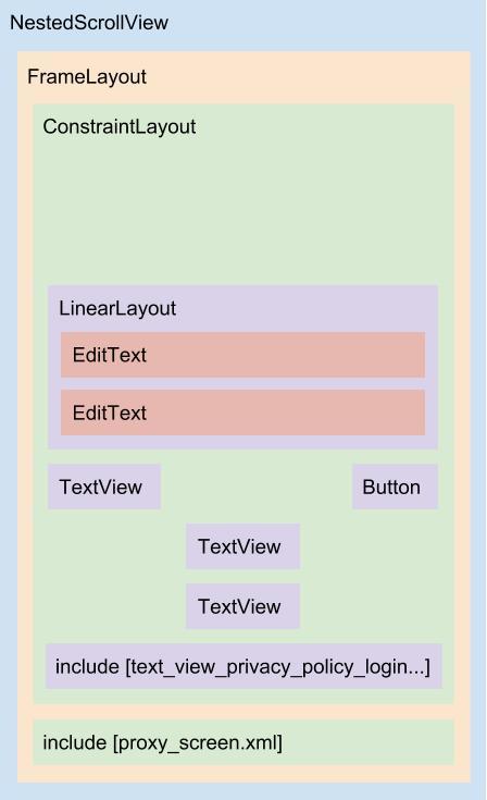 Diagrama da primeira versão do layout content_login.xml
