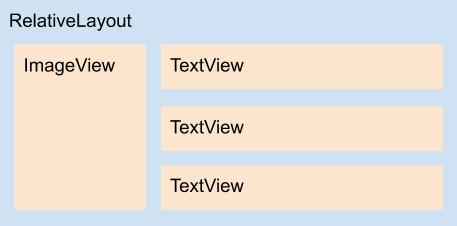 Diagrama do layout list_item.xml